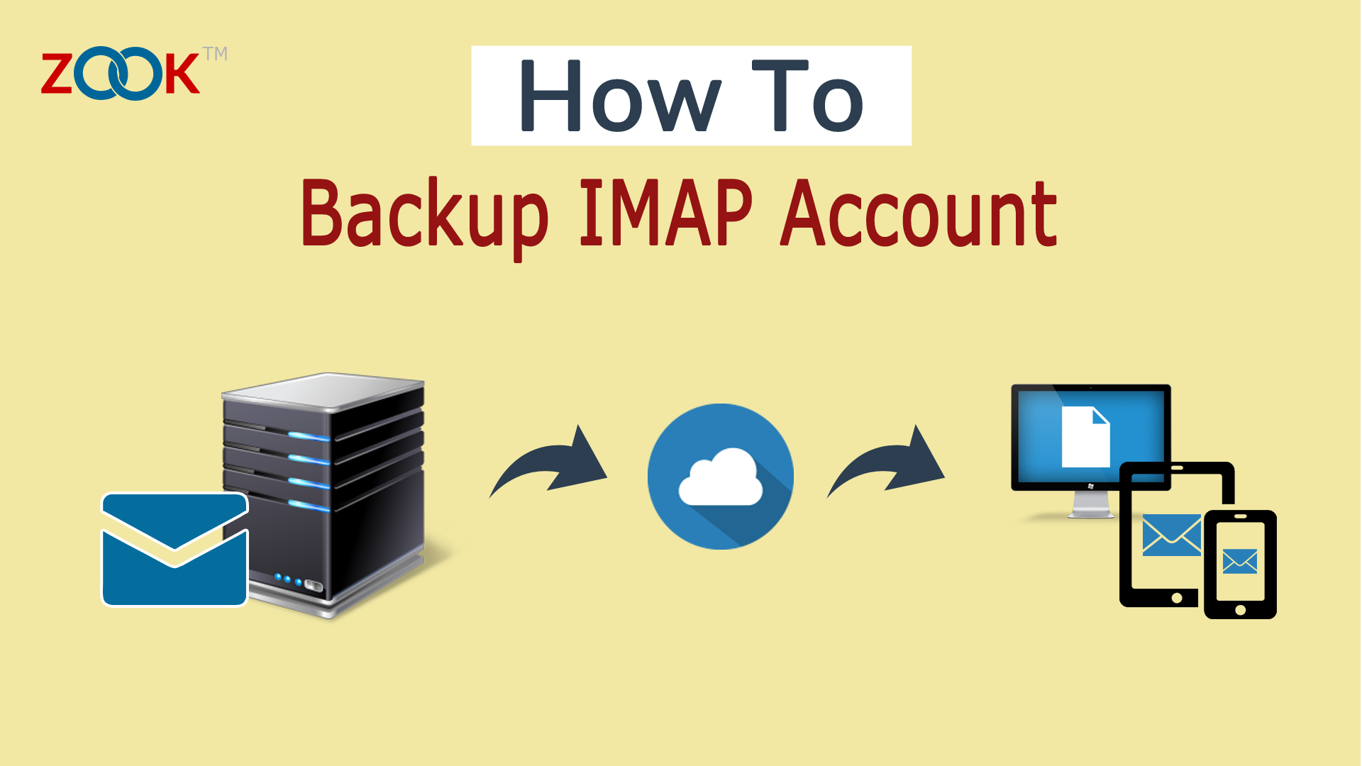 IMAP Backup Tool – Archive Emails from IMAP to IMAP or Hard Drive